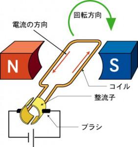 モーターの原理