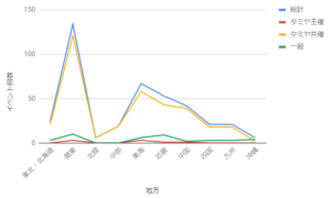 ミニ四駆分析イベント数(地域)