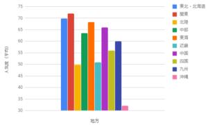 ミニ四駆分析人気度(地方)10年